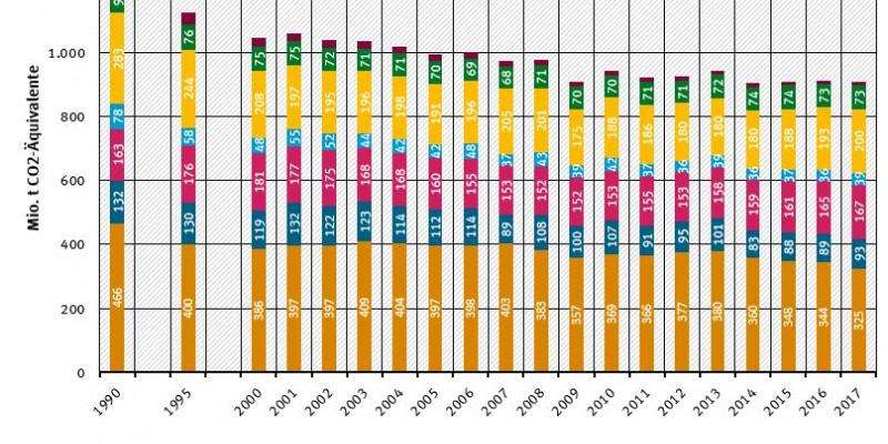 Entwicklung der Treibhausgasemissionen in Deutschland