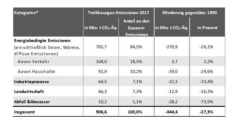 Treibhausgasemissionen 2017 auf einen Blick