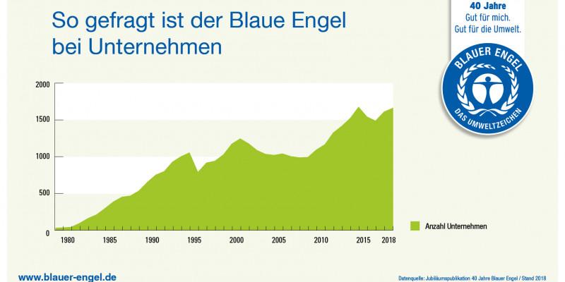Infografik: So gefragt ist der Blaue Engel bei Unternehmen