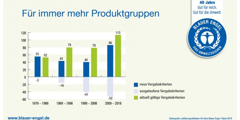 Infografik: Für immer mehr Produktgruppen