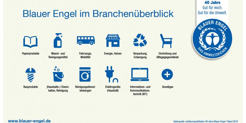 Infografik: Blauer Engel im Branchenüberblick