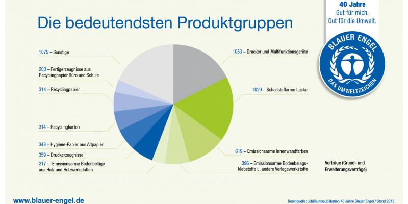 Infografik: Die bedeutendsten Produktgruppen