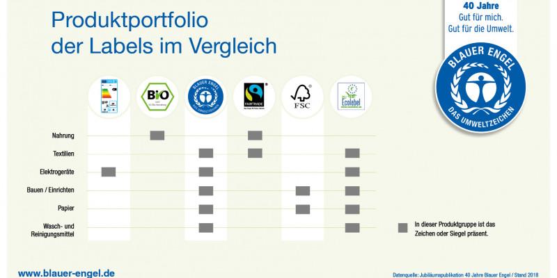 Infografik: Produktportfolio der Labels im Vergleich
