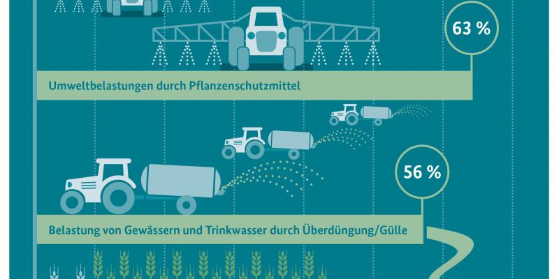 Infografik: Sehr große Probleme der heimischen Landwirtschaft sind ...