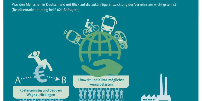 Infografik: Umwelt und Klima sollen beim Verkehr der Zukunft eine große Rolle spielen