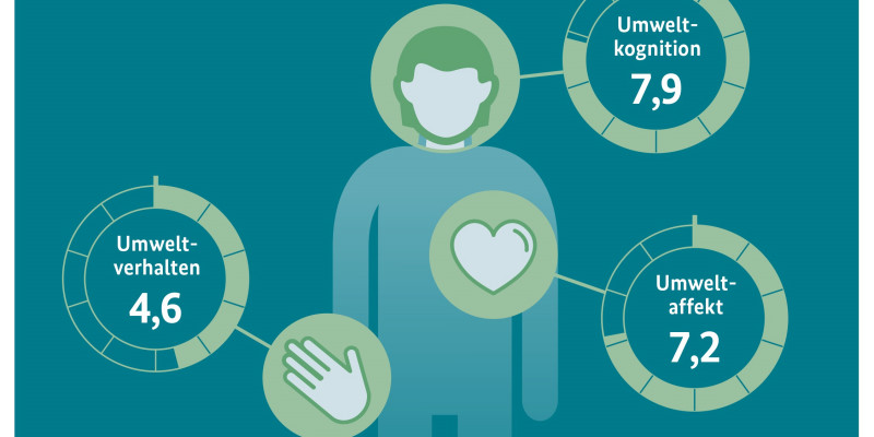 Infografik. Neues Messinstrument: Wie umweltbewusst sind wir auf einer Skala von null bis zehn?