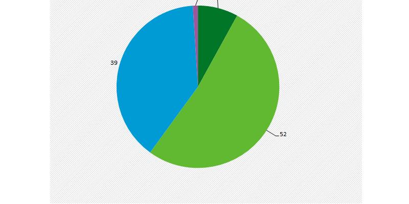 60% halten sich für (sehr) gut über Klimawandel und Klimaschutz informiert
