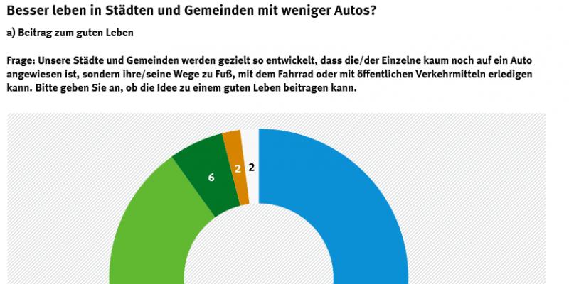 Kreisdiagramm, dass darstellt, wie der Beitrag von Städten und Gemeinden zu besserer Infrastruktur für Fugänger, Radverkehr und öffentlichen Verkehrsmitteln bewertet wurde