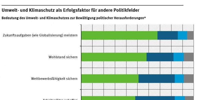 Balkendiagramm, dass die Bedeutung von Umwelt- und Klimaschutz in einigen Politikfeldern darstellt