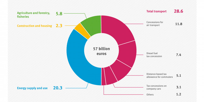 Breakdown of subsidy volume by sectors