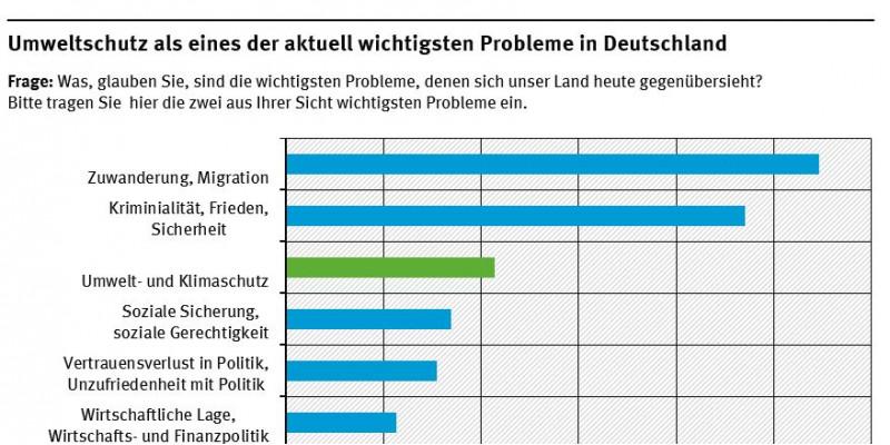Nach den wichtigsten Problemen in Deutschland gefragt, gaben im Jahre 2014 bei zwei erfassten Nennungen 19 Prozent der Befragten spontan einen Aspekt des Umwelt- und Klimaschutzes an.