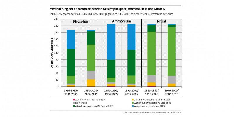 Balkendiagramm: Gesamtphosphor: die meisten Mittelwerte haben zwischen 5 und 50% abgenomen. Ammonium-Stickstoff: Etwa 55% der Mittelwerte haben um mehr als 50% abgenommen. Nitrat-Stickstoff: Über 70% der Mittelwerte haben um 5-25% abgenommen.