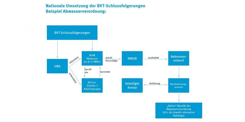 Die BVT-Schlussfolgerungen durchlaufen bei der nationalen Umsetzung viele Instanzen.
