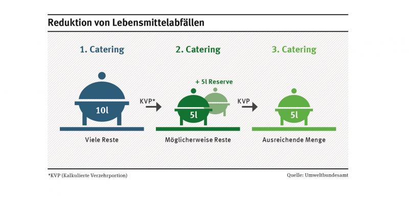 Stetiges Überprüfen der Essensreste verbessert künftige Kalkulierungen und vermeidet damit unnötige Lebensmittelabfälle.
