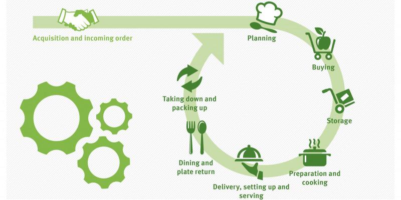 Der Catering-Leitfaden gibt wertvolle Tipps zu allen Prozessen einer Catering-Veranstaltung: von der Auftragsannahme bis zum Abbau.