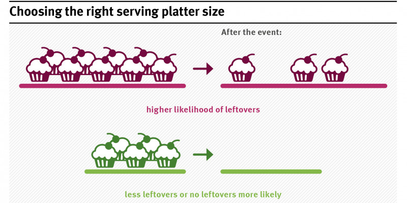 An einem Buffet findet man häufig Lebensmittelreste auf zu großen Platten. Deshalb trägt bereits die Wahl kleinerer Plattengrößen zur Abfallvermeidung bei.