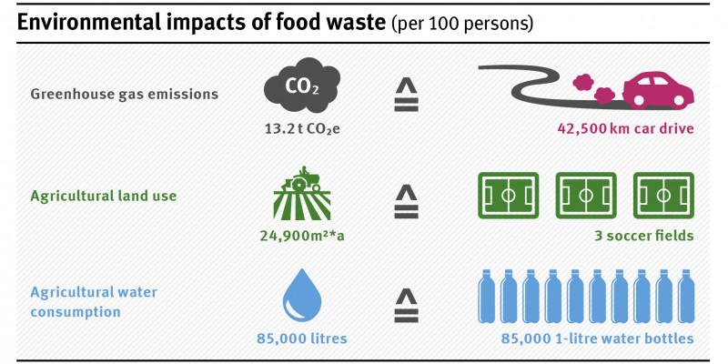 100 Personen verursachen durch Lebensmittelabfälle 13,2 Tonnen CO2e Treibhausgasemissionen.