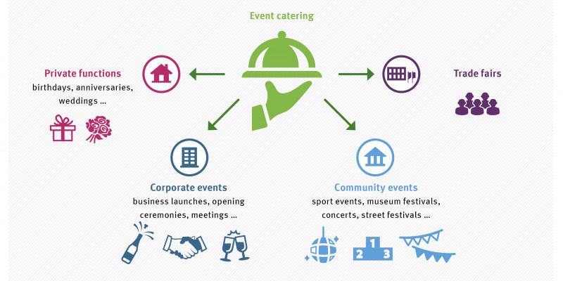 Catering findet man auf vielen Veranstaltungen: Geburtstage, Hochzeiten, Firmenfeiern, Sportevents, Festivals oder Messeveranstaltungen.