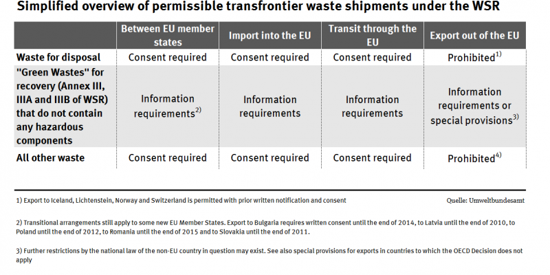 Table simplified cross-border waste shipments com. VVA admissibility