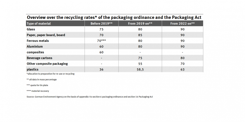 Overview over the recycling rates of the packaging ordnance and the Packaging Act