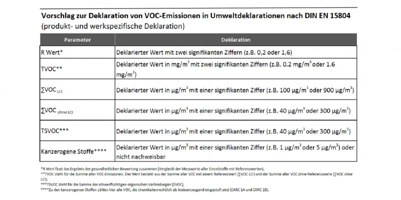 Für die VOC-Angaben bei EPDs hat das UBA eine Empfehlung zur Darstellung der Prüfergebnisse erarbeitet.