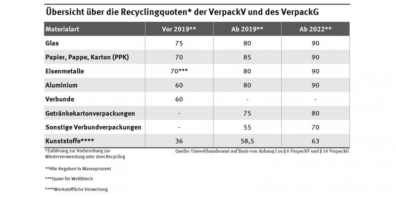 Übersicht über Recyclingquoten