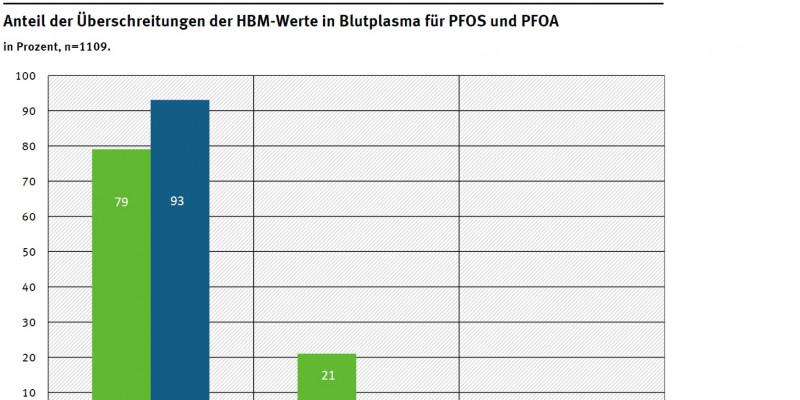 Anteil der Überschreitungen der HBM-Werte in Blutplasma für PFOS und PFOA