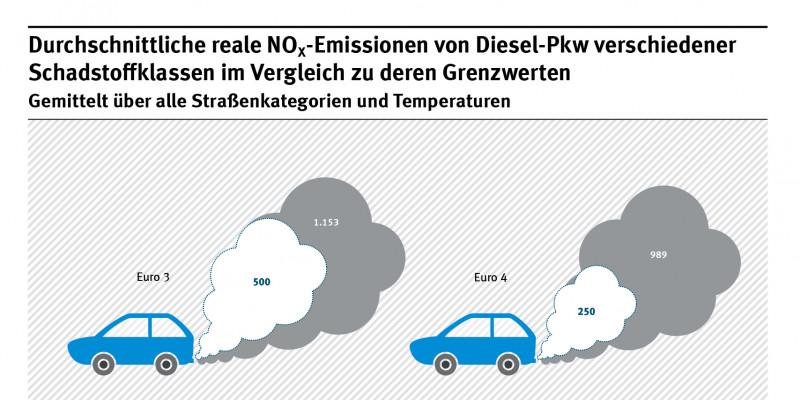 NOx-Emissionen Diesel-Pkw im grafischen Vergleich