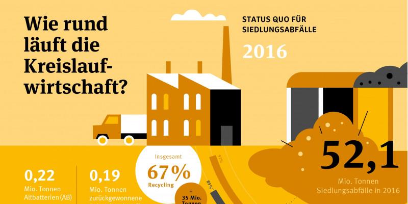 Infografik zur Kreislaufwirtschaft