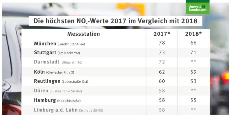 Tabelle mit den höchsten NO2-Werten