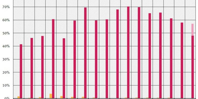 Prozentualer Anteil der Messstationen mit Überschreitung des Grenzwertes für das NO2-Jahresmittel