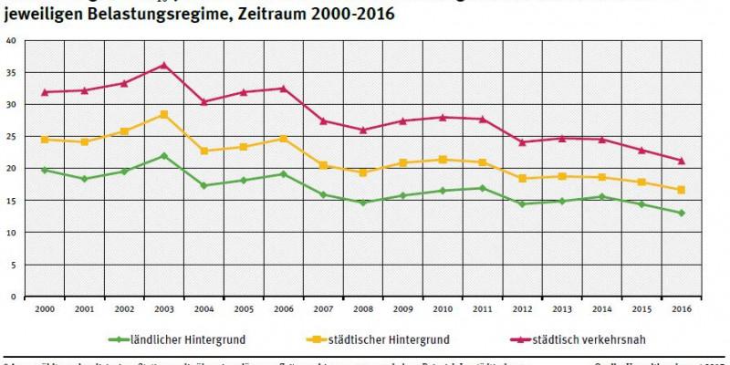Entwicklung der PM10-Jahresmittelwerte im Mittel über ausgewählte* Messstationen im jeweiligen Belastungsregime, Zeitraum 2000-2016