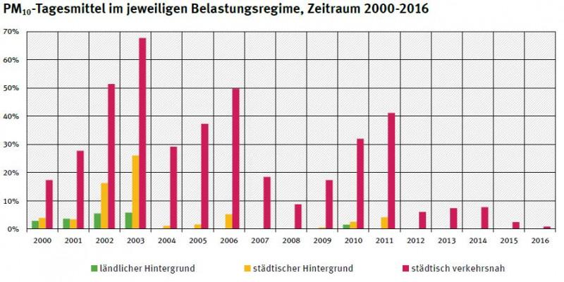 Prozentualer Anteil der Messstationen mit Überschreitung des Grenzwertes für das PM10-Tagesmittel im jeweiligen Belastungsregime, Zeitraum 2000-2016