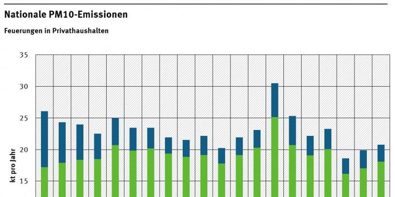 Nationale PM10 Emissionen 1997-2016