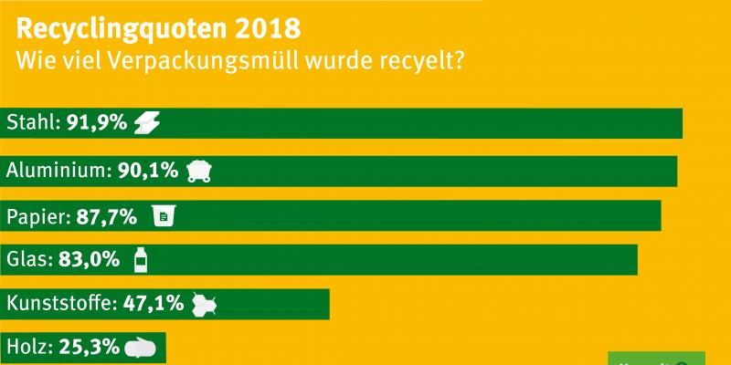 Recyclingquoten 2018 als Balkengrafik