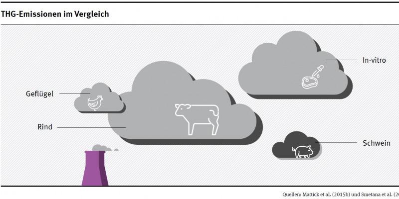 Wolkengrafik Treibhausgasemissionen von in-vitro-Fleisch im Vergleich