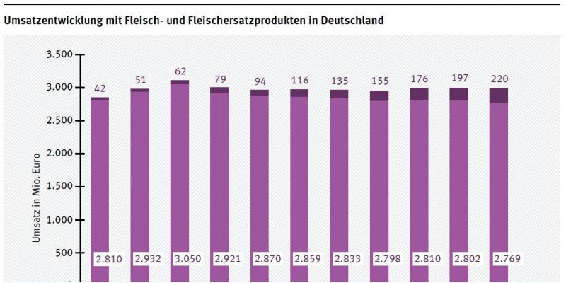 Umsatzentwicklung mit Fleisch- und Fleischersatzprodukten in Deutschland