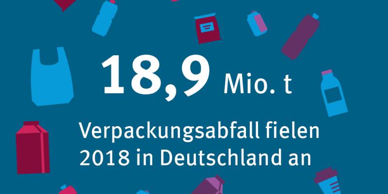 18,9 Mio. t. Verpackungen fielen 2018 an.