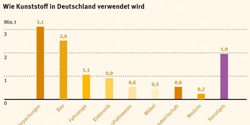 Schaubild zur Kunststoffverwendung in Deutschland