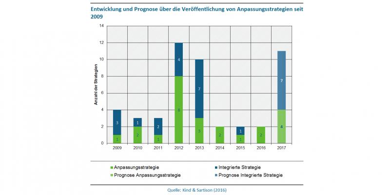 Abbildung 1 zeigt die Entwicklung der Veröffentlichung von Anpassungsstrategien (Integrierte Strategien und Anpassungsstrategien) in Großstädten seit 2009 sowie eine Prognose für 2017. Während in den meisten Jahren zwischen 2 und 4 Strategien veröffentlicht wurden, fallen die Jahre 2012 mit 12 Strategien und 2013 mit 10 Strategien deutlich auf. Für 2017 liegt die Prognose bei 11 Strategien.