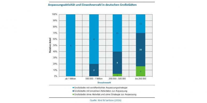 Abbildung 2 zeigt die Anpassungsaktivität und Einwohnerzahl in deutschen Großstädten. Dabei wird unterschieden in Großstädte mit veröffentlichter Anpassungsstrategie, Großstädte mit einzelnen Aktivitäten zur Anpassung und Großstädte ohne Aktivität und ohne Strategie zur Anpassung. Großstädte ab einer Million Einwohner (4) haben alle eine veröffentlichte Anpassungsstrategie. Von den 10 Großstädten mit 500.000 bis eine Million Einwohner haben 8 eine Anpassungsstrategie und 2 einzelne Aktivitäten zur Anpassung