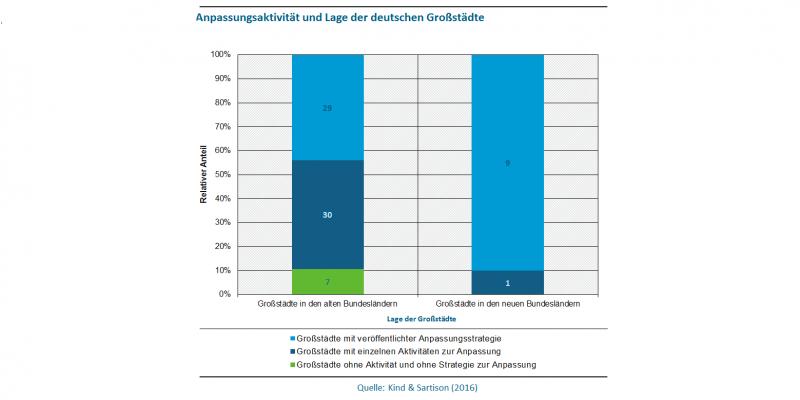 Abbildung 3 zeigt die Anpassungsaktivität deutscher Großstädte im Vergleich zwischen alten und neuen Bundesländern. In den alten Bundesländern haben 29 Großstädte eine veröffentlichte Anpassungsstrategie (in den neuen Bundesländern sind es neun). Einzelne Anpassungsaktivitäten finden in den alten Bundesländern in 30 Großstädten statt, in den neuen Bundesländern in einer. Und während in den neuen Bundesländern bereits alle der 10 Städte zur Anpassung tätig sind, sind in den alten Bundesländern 7 von 66 noch
