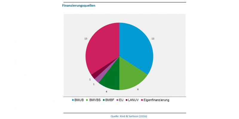 Abbildung 4 zeigt die Finanzierungsquellen der Anpassungsstrategien in Deutschland in 2016. 13 Strategien wurden vom BMUB finanziert, 6 vom BMVBS, 4 vom BMBF, jeweils eine von der EU und LANUV. Die restlichen 13 sind eigenfinanziert.