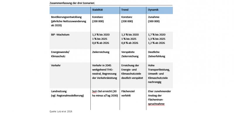 Die Grafik gibt einen tabellarischen Überblick über die drei sozioökonomischen Szenarien