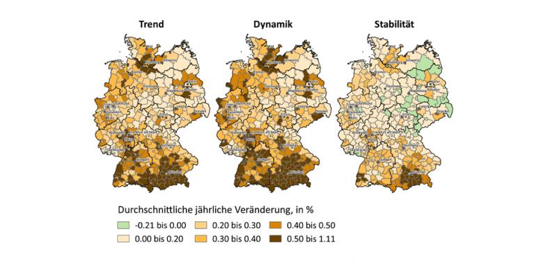 Die Grafik zeigt drei Deutschlandkarten, in denen die Veränderung der Siedlungs- und Verkehrsfläche zwischen 2016 und 2045 im Trend, Dynamik und Stabilitätsszenarium farbig gekennzeichnet ist.