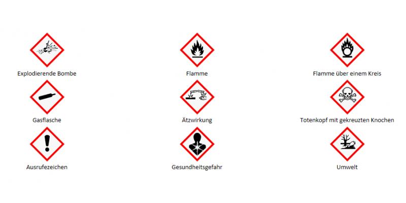 GHS: standardisierte Piktogramme (Gefahrensymbole)