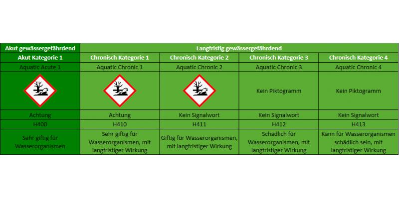Abgebildet ist eine Tabelle mit einer kurzen Übersicht über Gefahrensymbole. Diese sind nur auf Gewässergefährdung bezogen.