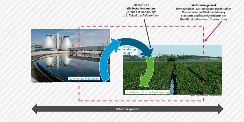 Schematische Darstellung - Geltungsbereich der EU-Verordnung Water Reuse