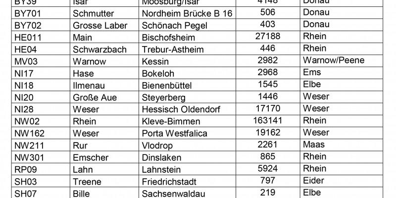 Messstellen für Stoffe der Messstellen für Stoffe der Beobachtungsliste (EU-Watch-List), die als Wirkstoff in Pflanzenschutzmitteln enthalten sein können
