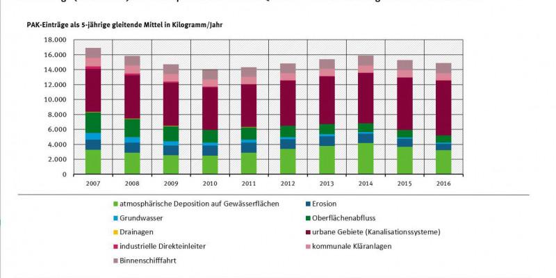 Eintrag Polyzyklischen aromatischen Kohlenwasserstoffe (hier Summe der 16 PAK der US-Environmental Protection Agency (EPA)) in die Gewässer in Deutschland (2003 bis 2016) über unterschiedliche Eintragspfade; dargestellt als 5-jährige gleitende Mittelwerte (Quelle: UBA 2020)